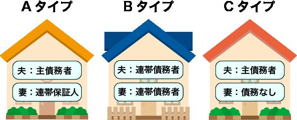 jutaku-loan