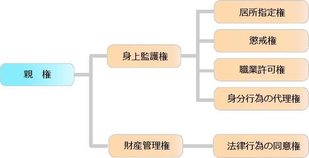 親権・監護権の関係図