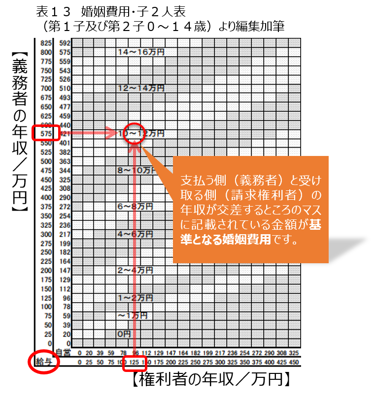 table13-kon-in-hiyou