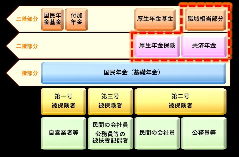 年金制度(年金分割の資料)イメージ